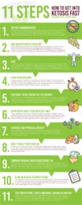 Step to get into ketosis info-graphic